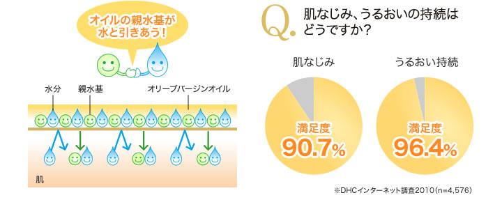 Tinh chất dưỡng da DHC Olive Virgin Oil DHC Việt Nam